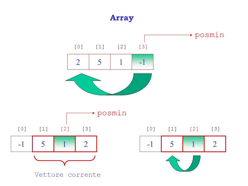 Array posmin 2 5 1 -1 posmin -1 5 1 2 -1 5 1 2 Vettore corrente [0]